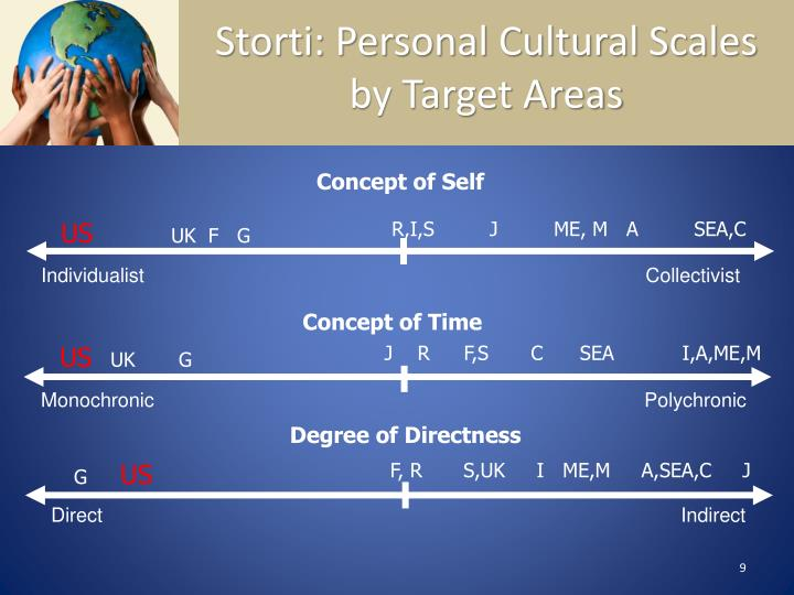 Storti: Personal Cultural Scales