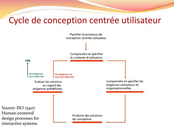 Cycle de conception centrée utilisateur