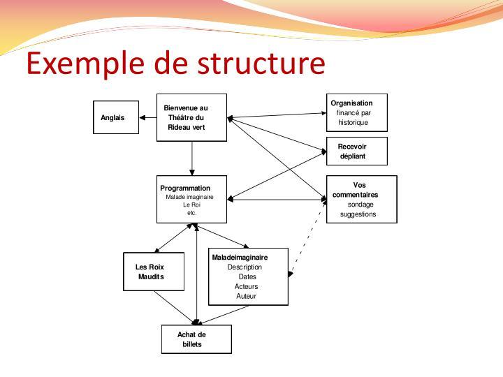 Exemple de structure