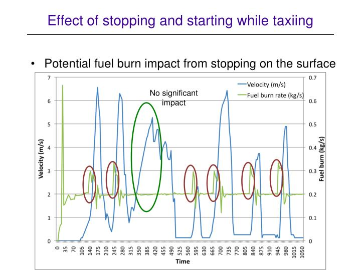 Effect of stopping and starting while taxiing