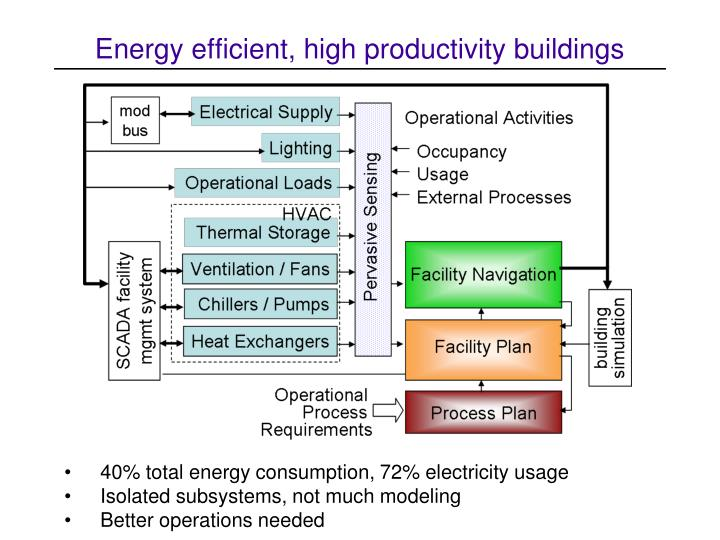 Energy efficient, high productivity buildings