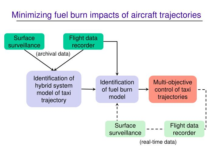 Minimizing fuel burn impacts of aircraft trajectories