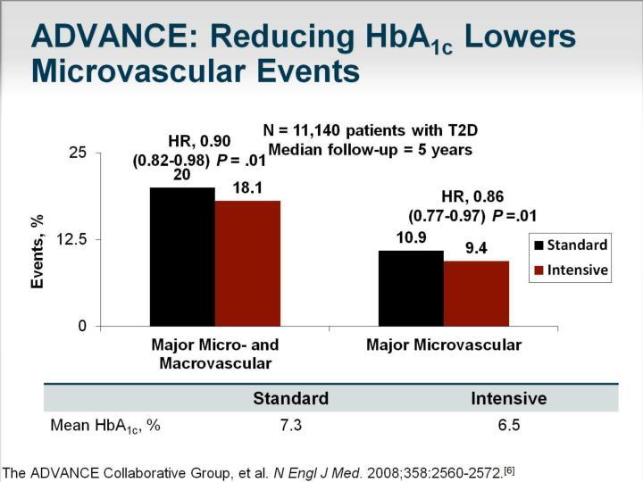 ADVANCE: Reducing HbA