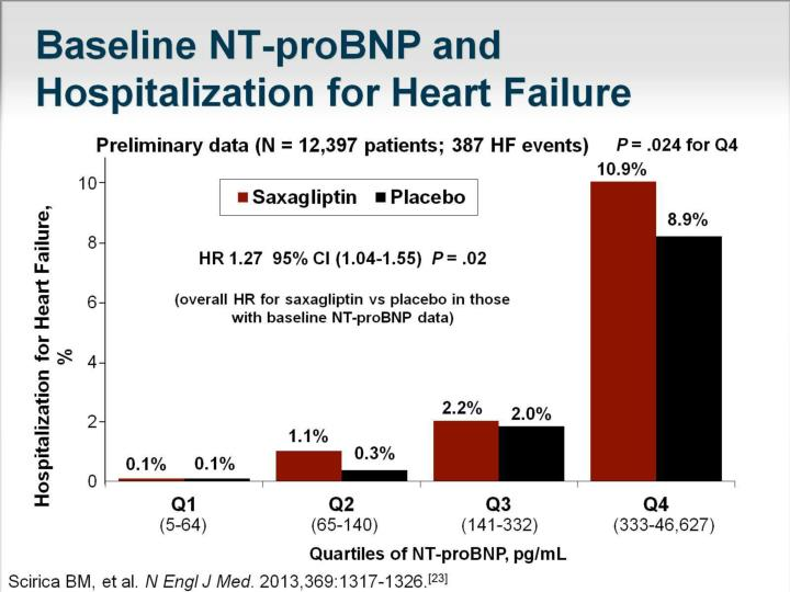 Baseline NT-proBNP and