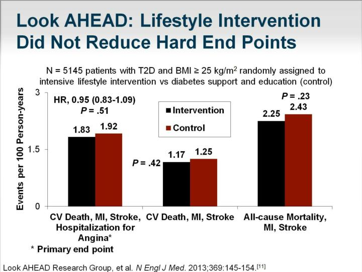 Look AHEAD: Lifestyle Intervention Did Not Reduce Hard End Points