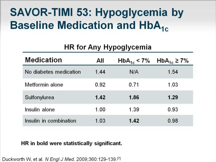 SAVOR-TIMI 53: Hypoglycemia by Baseline Medication and