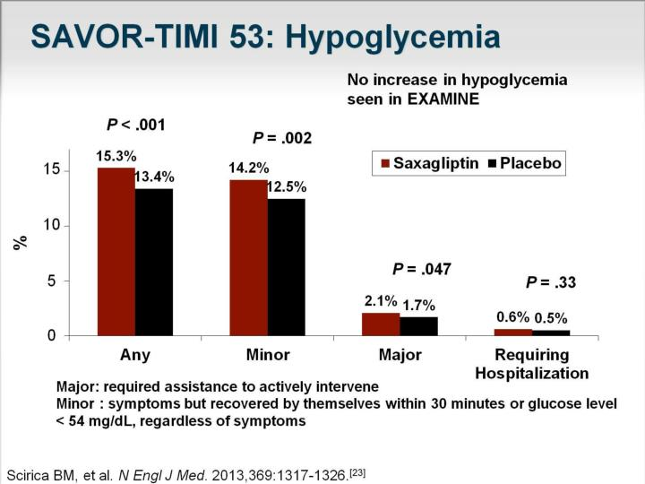 SAVOR-TIMI 53: Hypoglycemia
