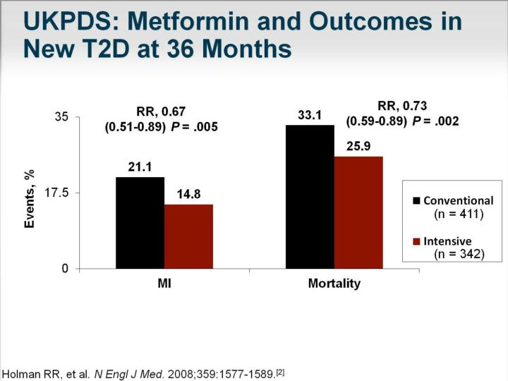 UKPDS: Metformin and Outcomes in New T2D at 36 Months