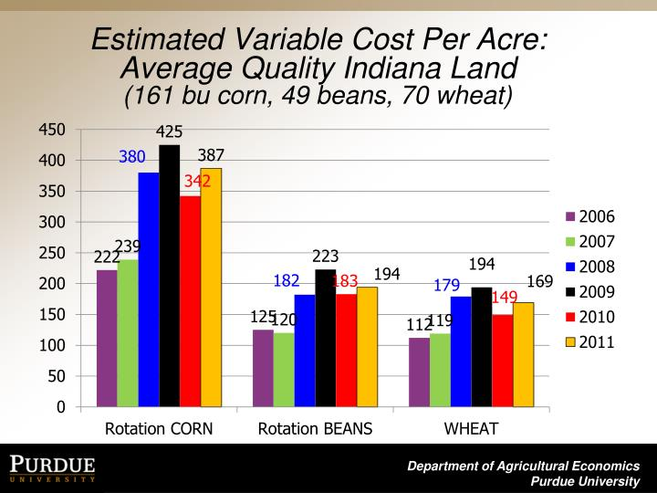 Estimated Variable Cost Per Acre: