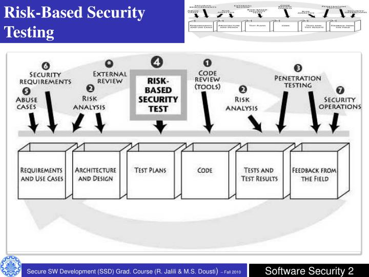 Risk-Based Security Testing