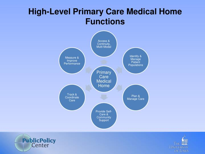 High-Level Primary Care Medical Home Functions