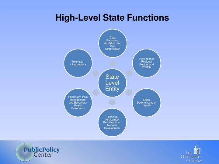 High-Level State Functions
