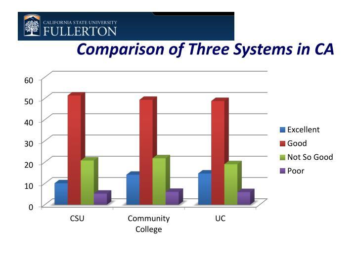 Comparison of Three Systems in CA