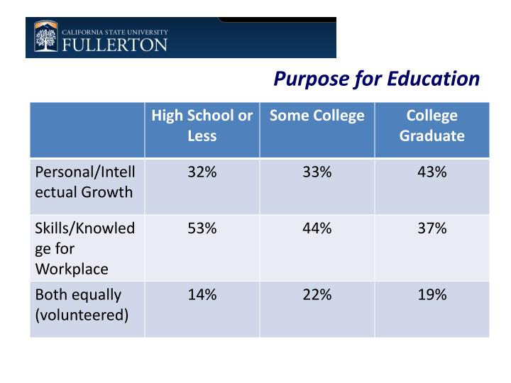 Purpose for Education