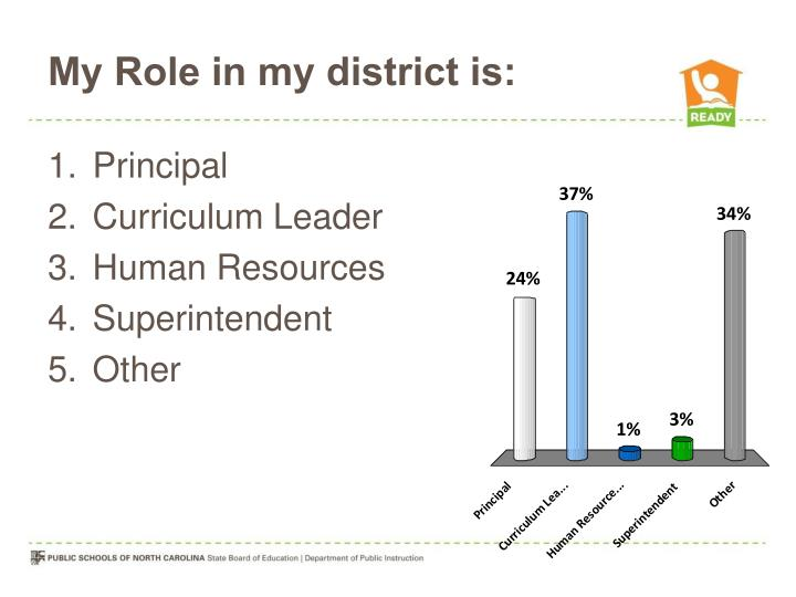 My Role in my district is: