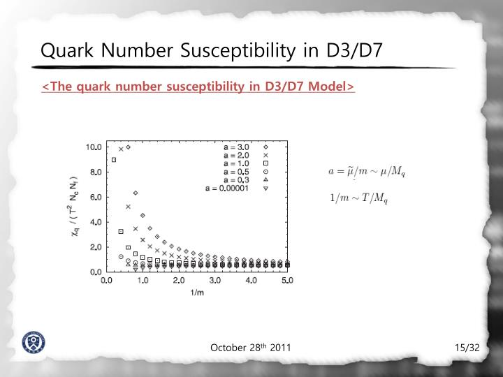 Quark Number Susceptibility in D3/D7