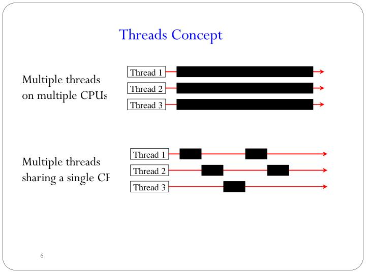 Threads Concept