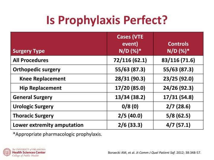 Is Prophylaxis Perfect?
