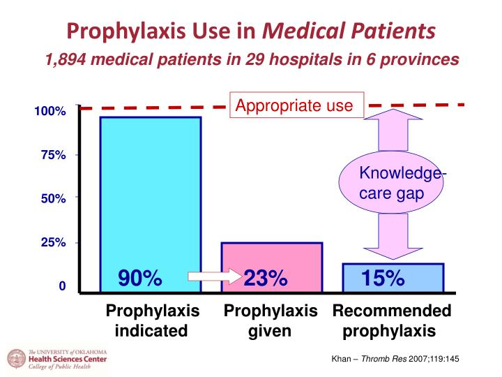 Prophylaxis Use in
