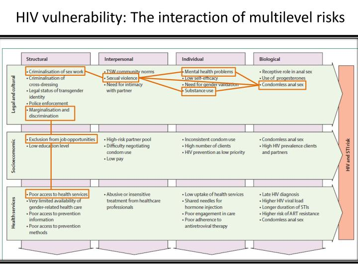 HIV vulnerability: The interaction of multilevel risks