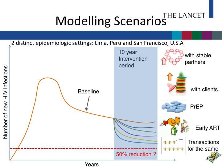 Modelling Scenarios