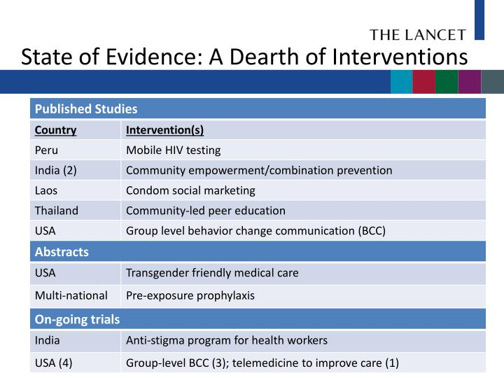 State of Evidence: A Dearth of Interventions