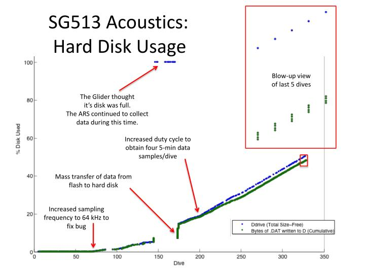 SG513 Acoustics:
