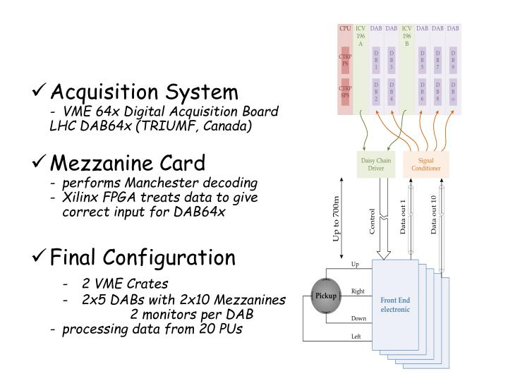 Acquisition System