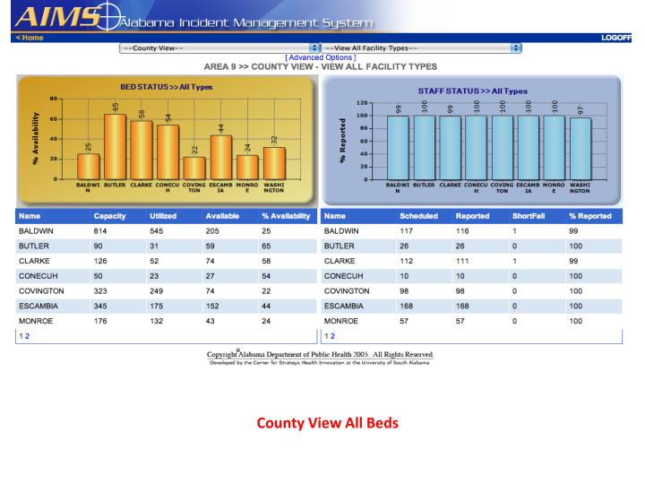 County View All Beds