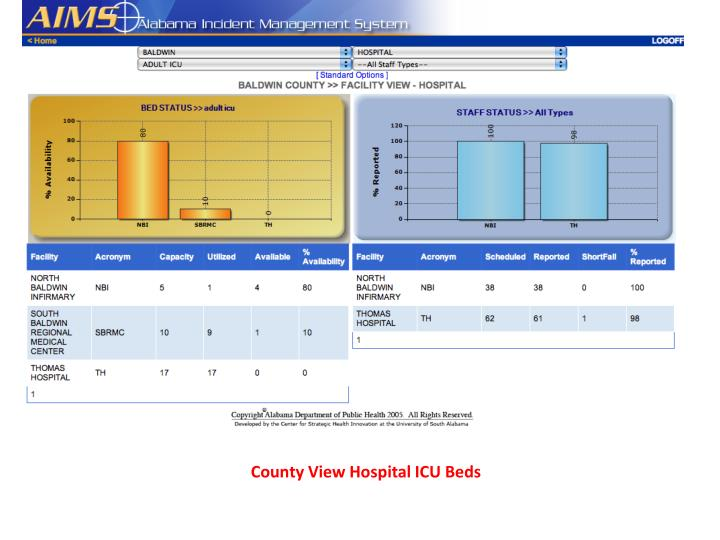 County View Hospital ICU Beds