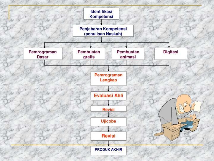 Identifikasi Kompetensi