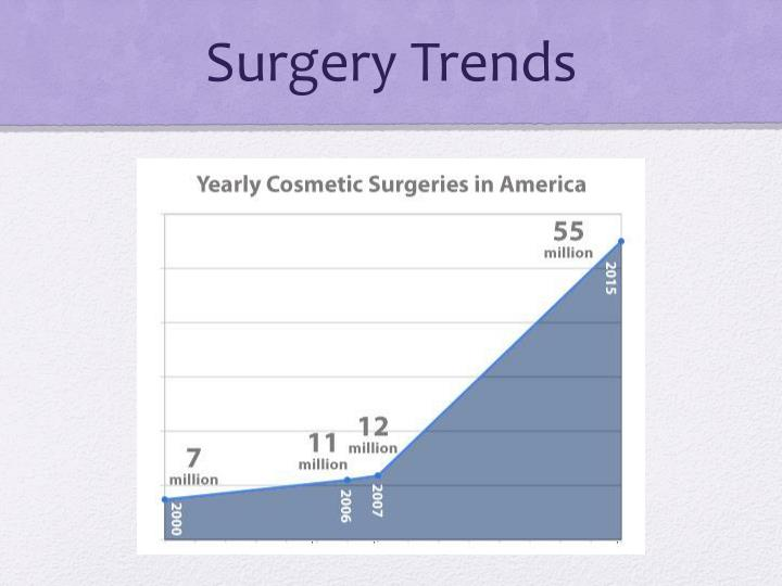 Surgery Trends