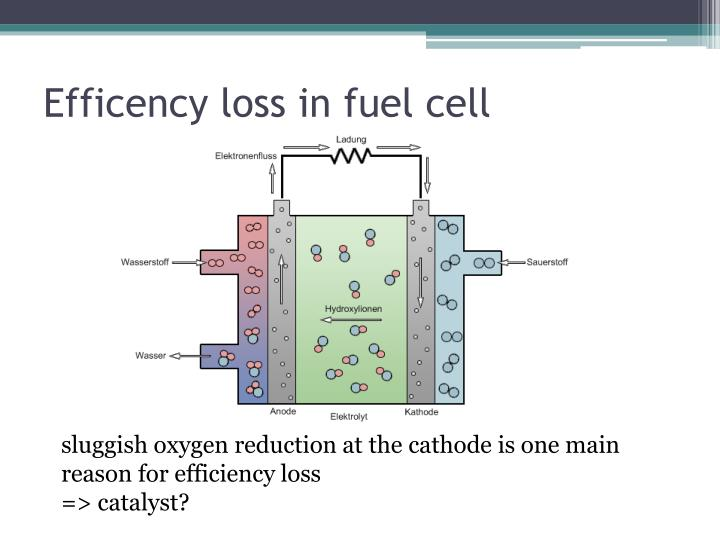Efficency loss in fuel cell