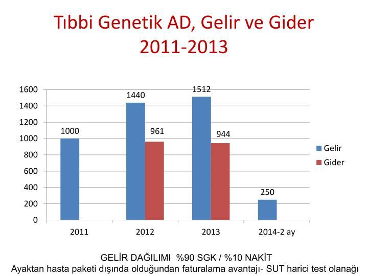 Tıbbi Genetik AD, Gelir ve Gider