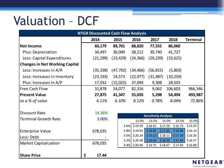 Valuation – DCF