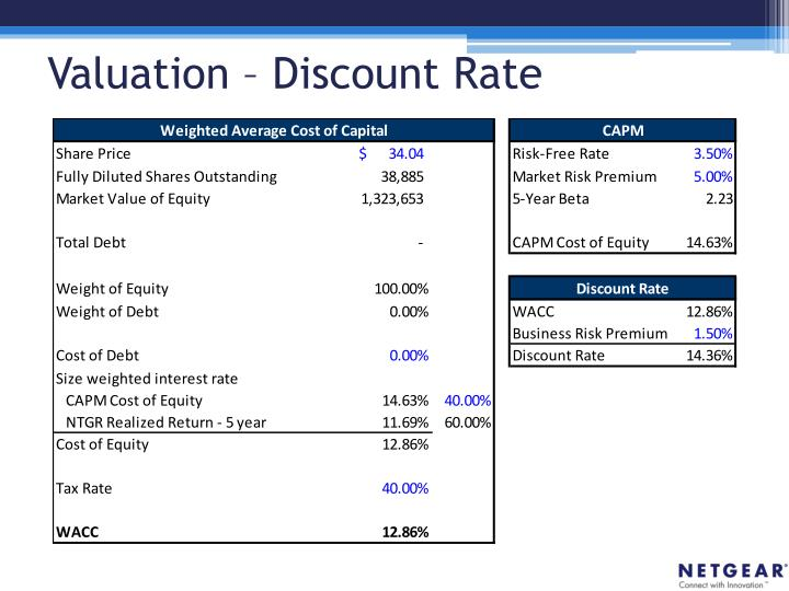 Valuation – Discount Rate