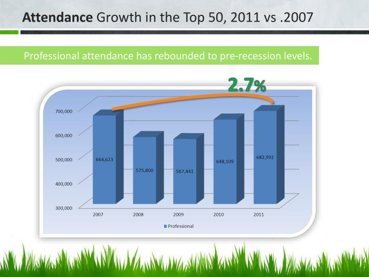 Professional attendance has rebounded to pre-recession levels.