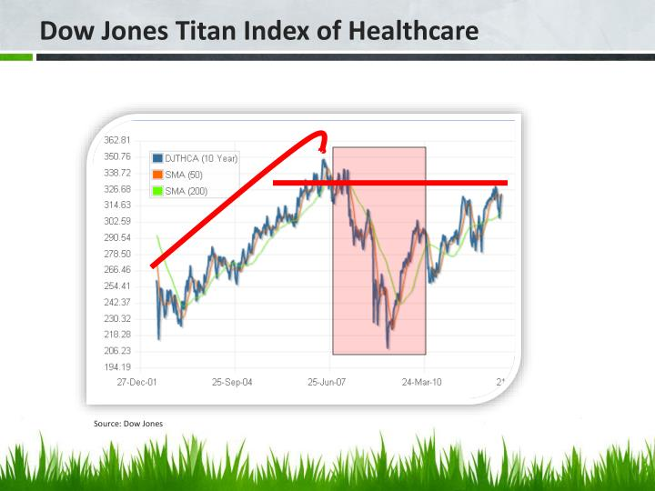 Dow Jones Titan Index of Healthcare