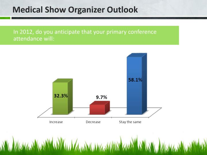 In 2012, do you anticipate that your primary conference attendance will: