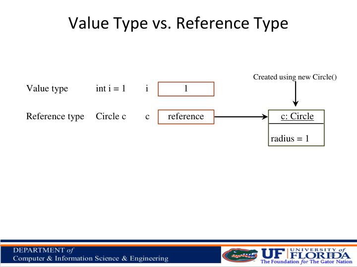 Value Type vs. Reference Type