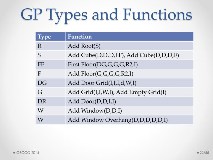 GP Types and Functions