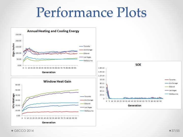 Performance Plots