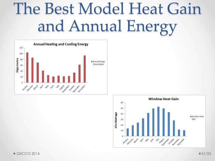 The Best Model Heat Gain and Annual Energy