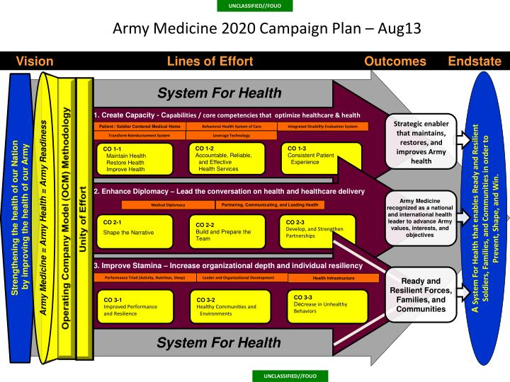 military campaign plan template ppt army medicine 2020 campaign plan powerpoint