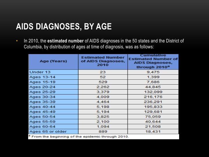 AIDS Diagnoses, by Age