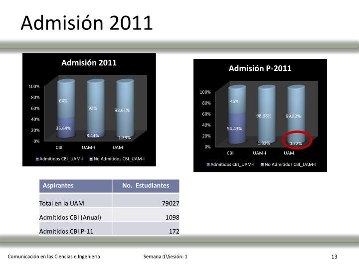 Admisión 2011