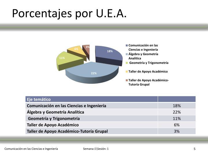 Porcentajes por U.E.A.