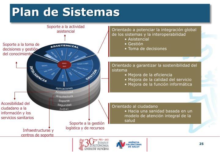 Plan de Sistemas