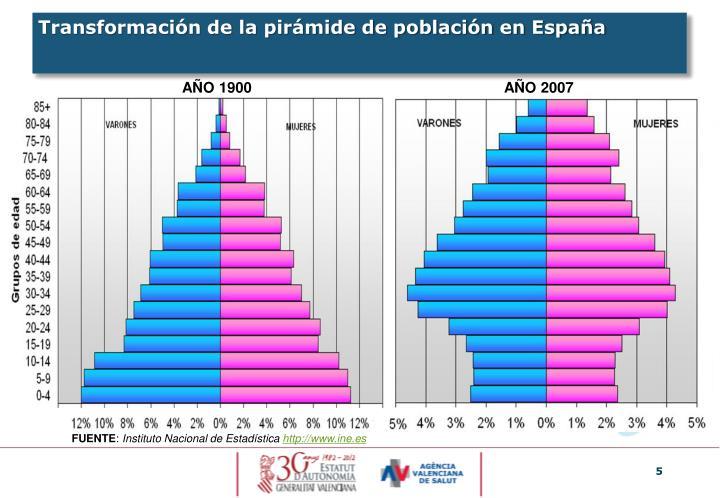 Transformación de la pirámide de población en España