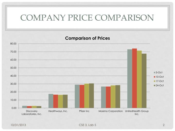 Company price comparison